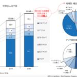 未来の日本に起こること。-内閣府「2030年展望と改革 タスクフォース報告書」を参考に-