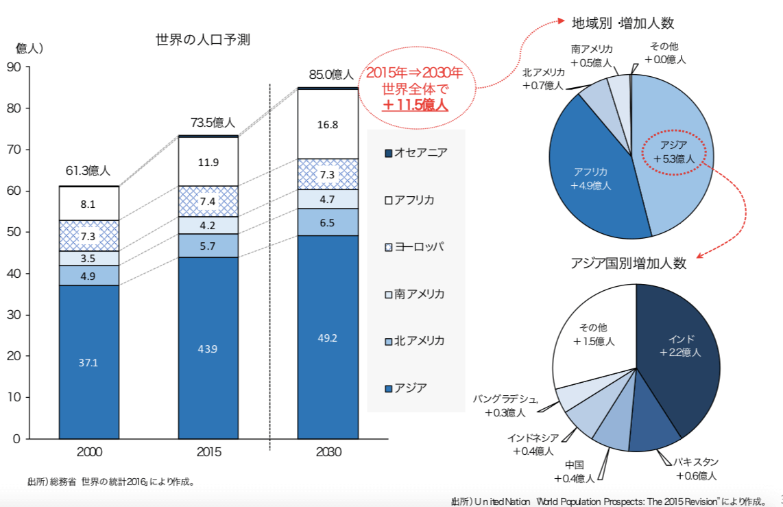 9295d37747809e2ad04e0d6731e3bc0e - 未来の日本に起こること。-内閣府「2030年展望と改革 タスクフォース報告書」を参考に-