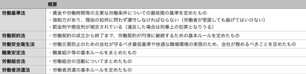 d64d09150f0f700a241435e1793ff805 1024x249 - 働くということに関わる日本の法律