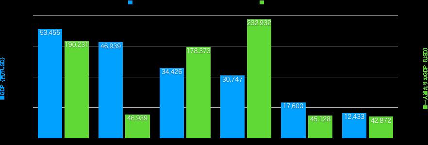 image - 【バルト三国・コーカサス三国】統計データで見るロシアの辺縁部